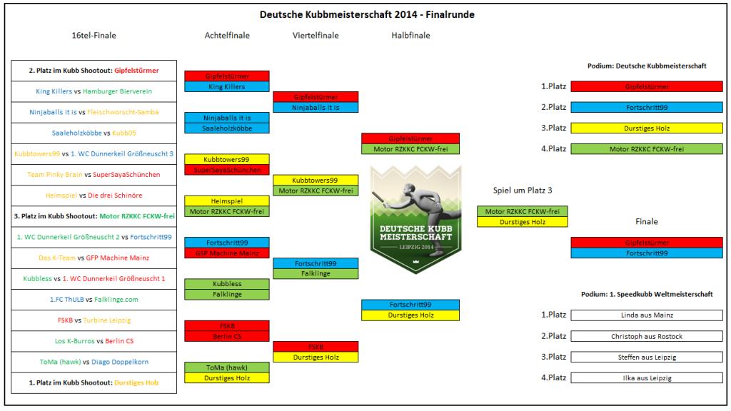 Wikingerspiel Turnier ergebnisse, Deutsche Wikingerschach Meisterschaft 2014
