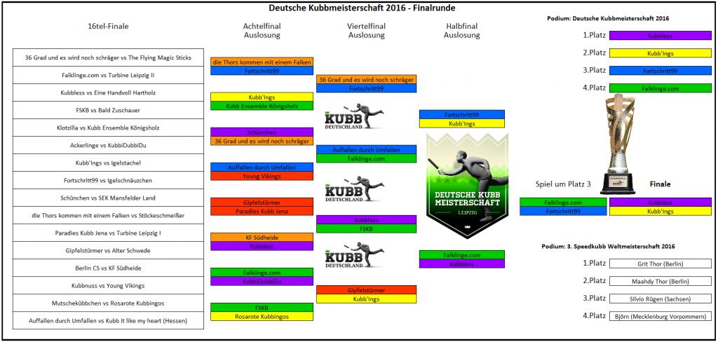Finalrunde Endergebnis 2016 Kubb Turnier Wikingerschach