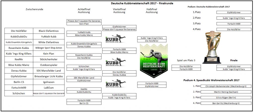 Finalrunde Endergebnis Deutsche Kubb Meisterschaft Leipzig 2017