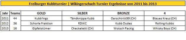 freiburger-kubb-turnier-wikingerschach-ergebnisse