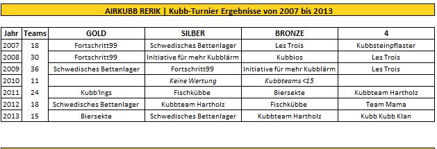 airkubb-turnier-rerik-ergebnis_wikingerschach-turnier