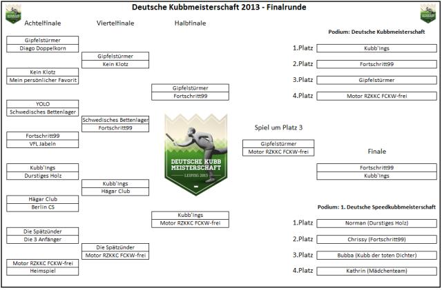 Kubbturnier - Deutsche Kubb-Meistersschaft 2013