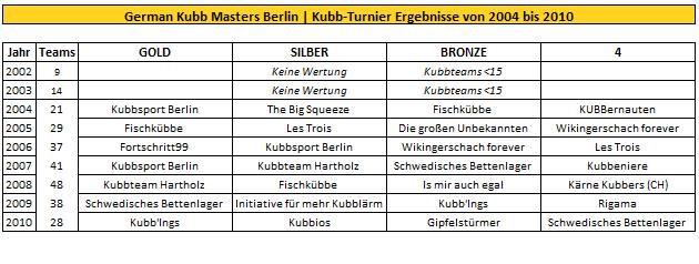 german-kubb-masters-turnier-wikingerschach-ergebnisse