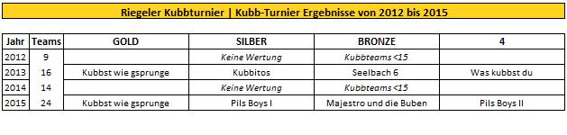 riegeler-kubbturnier-wikingerschach-ergebnisse