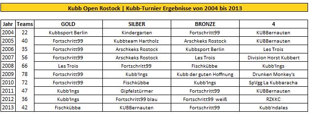 Kubb Open Rostock Turnierergebnisse