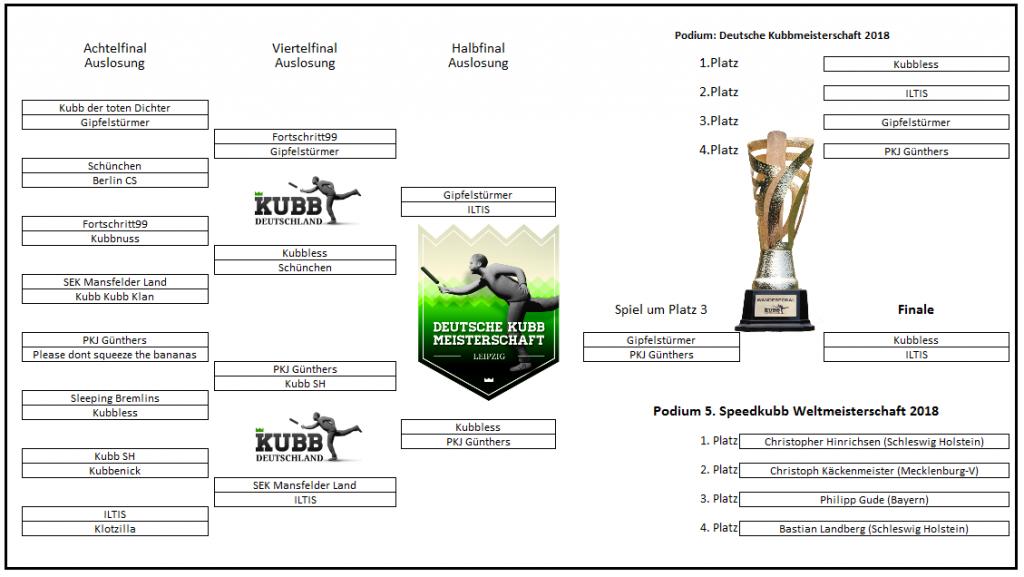 Finalrunde Deutsche Kubb Meisterschaft 2018