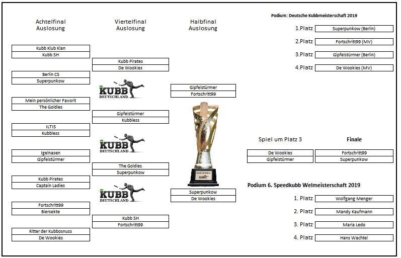 Deutsche Kubb Meiserschaft 2019 Finalrunde